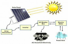 Solar Power Systems by Power Resources And Modern Integration Enterprises