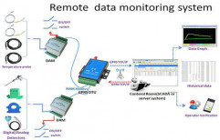 Remote Monitoring System by Adaptek Automation Technology