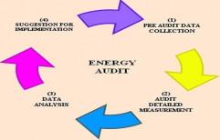 Energy Audit Services by Creative Energy Solution