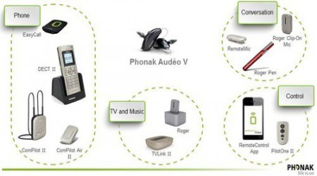 Phonak Accessories by Times Health Care