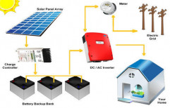 Solar System Components by Radha Energy Cell