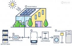Waree Solar Off Grid/Hybrid Solar Solution, Capacity: 3KW-50KW