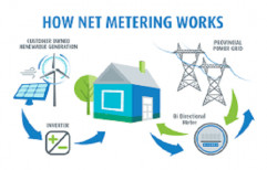 Own as req Net Metering Solar System, For Home